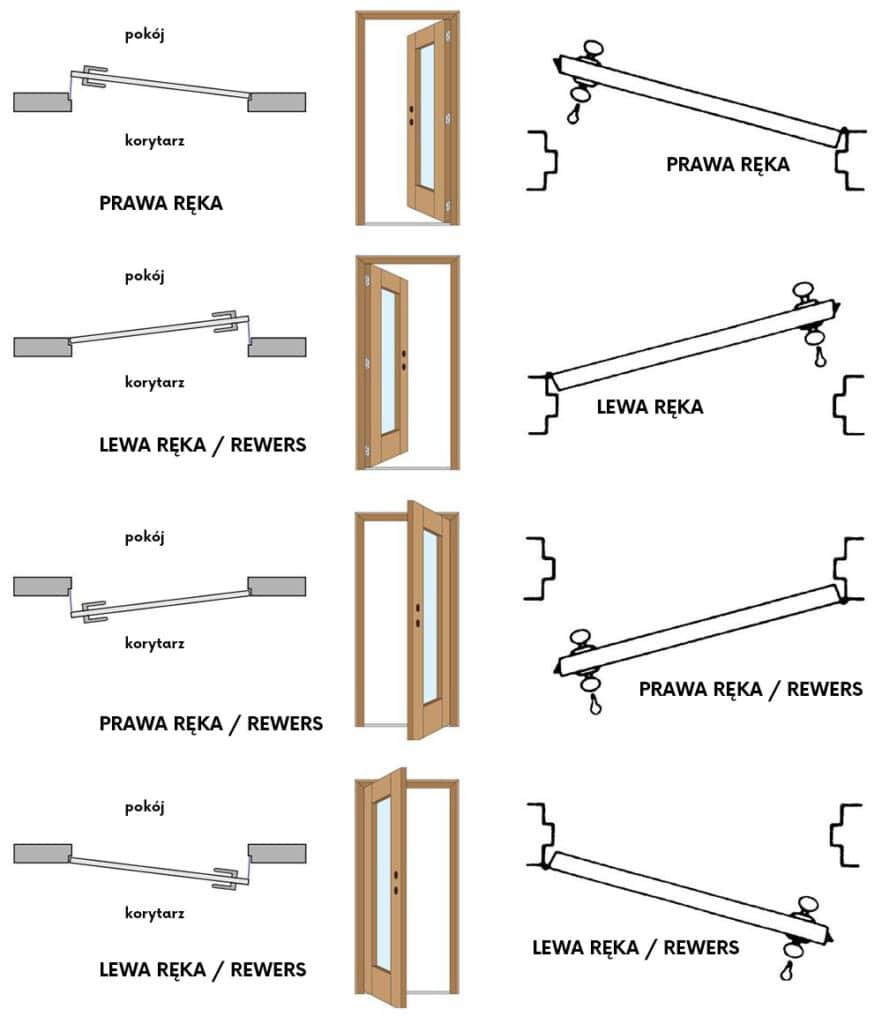 Drzwi z odwrotną przylgą   Duszyńska Design - projektowanie wnętrz